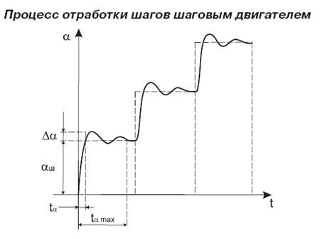 Режим работы шаговых двигателей