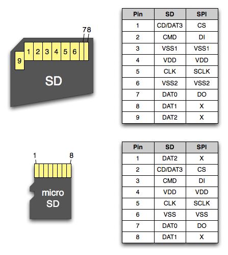 форм-факторе карта (SD,